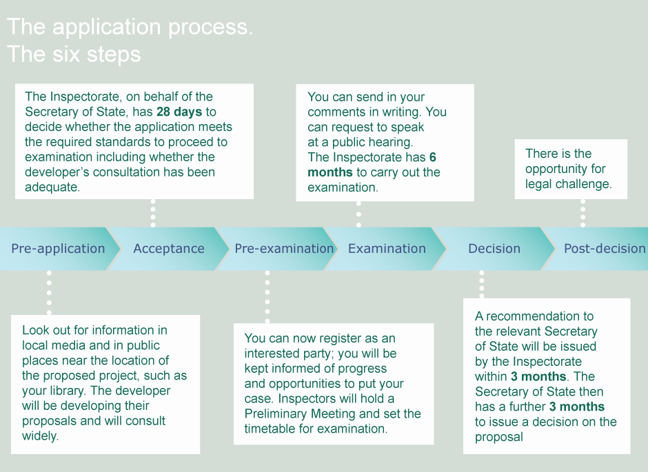 DCO diagram of process and stages.